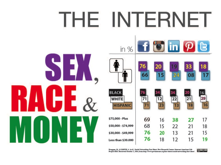 Infographic Internet by RichardCClose